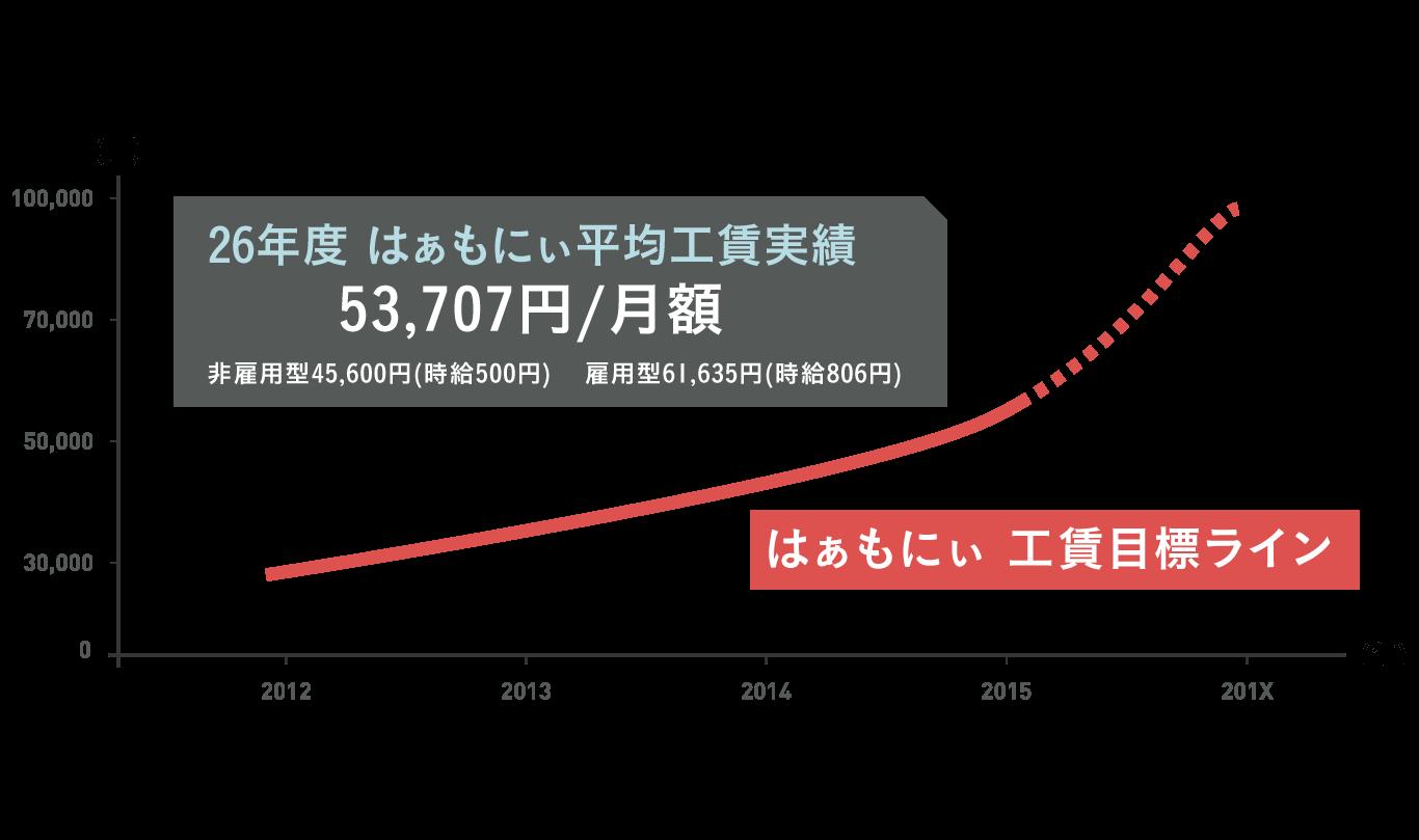 25年度 はぁもにぃ平均工賃実績 53,707円/月額