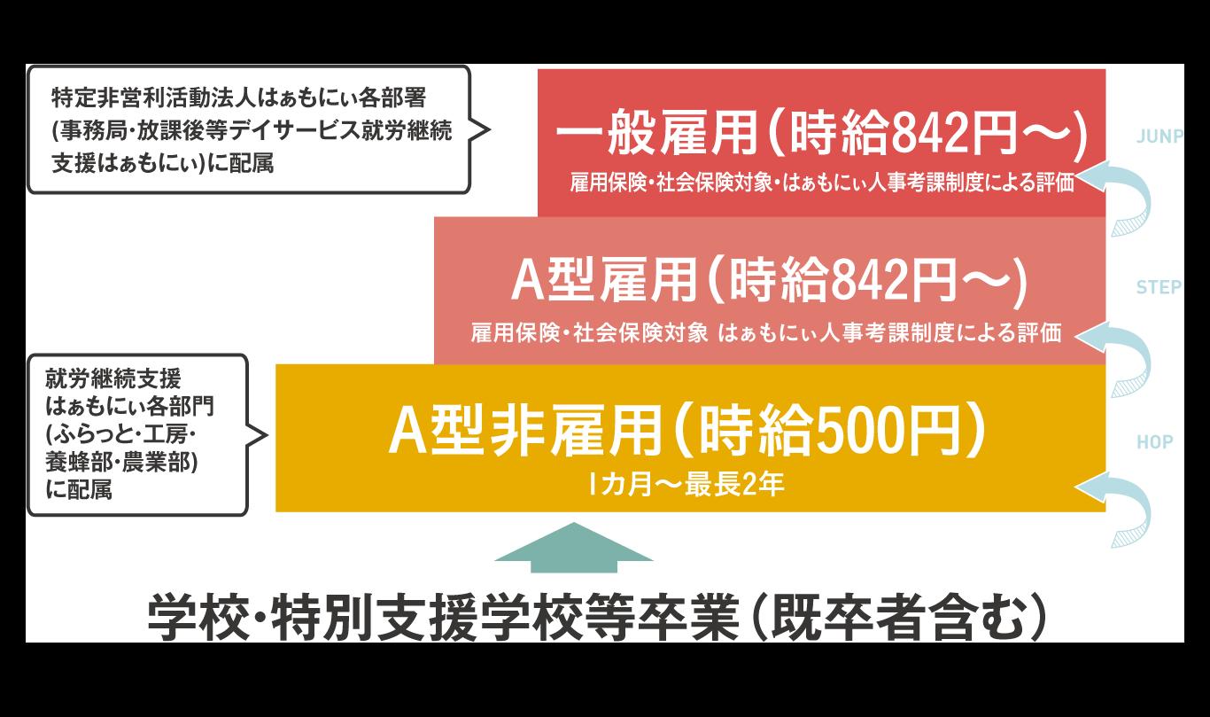 A型非雇用(時給500円)→ A型雇用(時給820円~)→ 一般雇用(時給820円~)