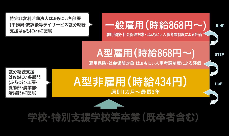 A型非雇用(時給434円)→ A型雇用(時給868円~)→ 一般雇用(時給868円~)