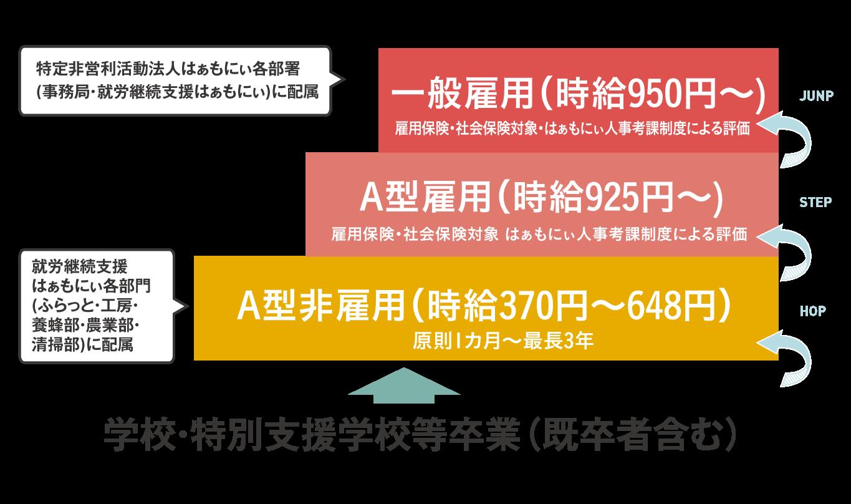 A型非雇用(時給370~648円)→ A型雇用(時給925円~)→ 一般雇用(時給950円~)